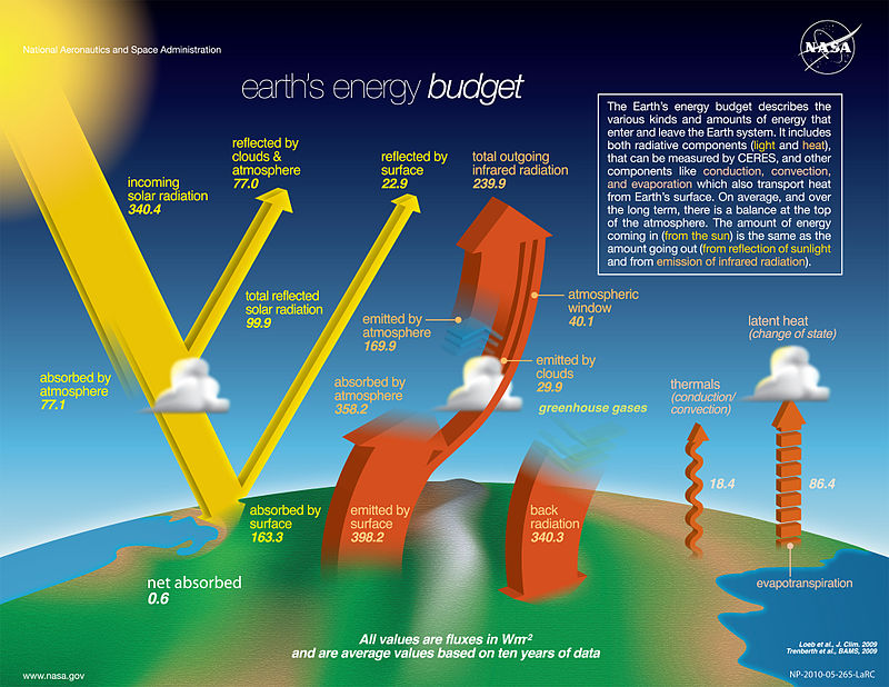 The Earth;s Thermal Energy Budget